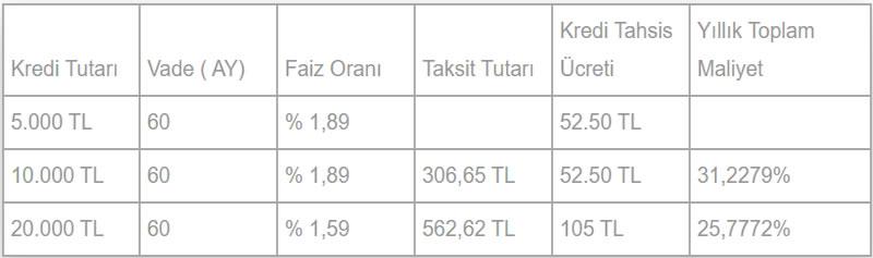 Aktifbank emekli kredi faiz oranları