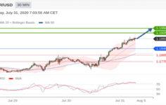 Eur/Usd Günlük Analiz – 31.07.2020