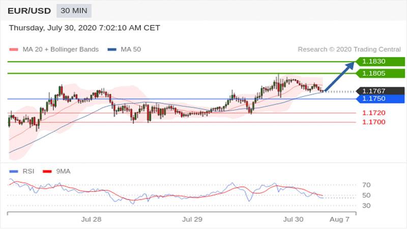 Eur/Usd günlük analiz