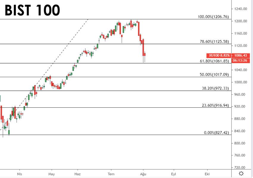 BİST100 günlük analiz