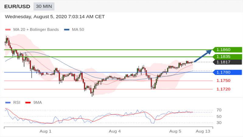 Eur/usd çifti yükselişi sürdürüyor – (05.08.2020) Analiz